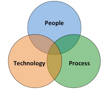 Venn Diagram of People, Technology and Process | SkyViewTek